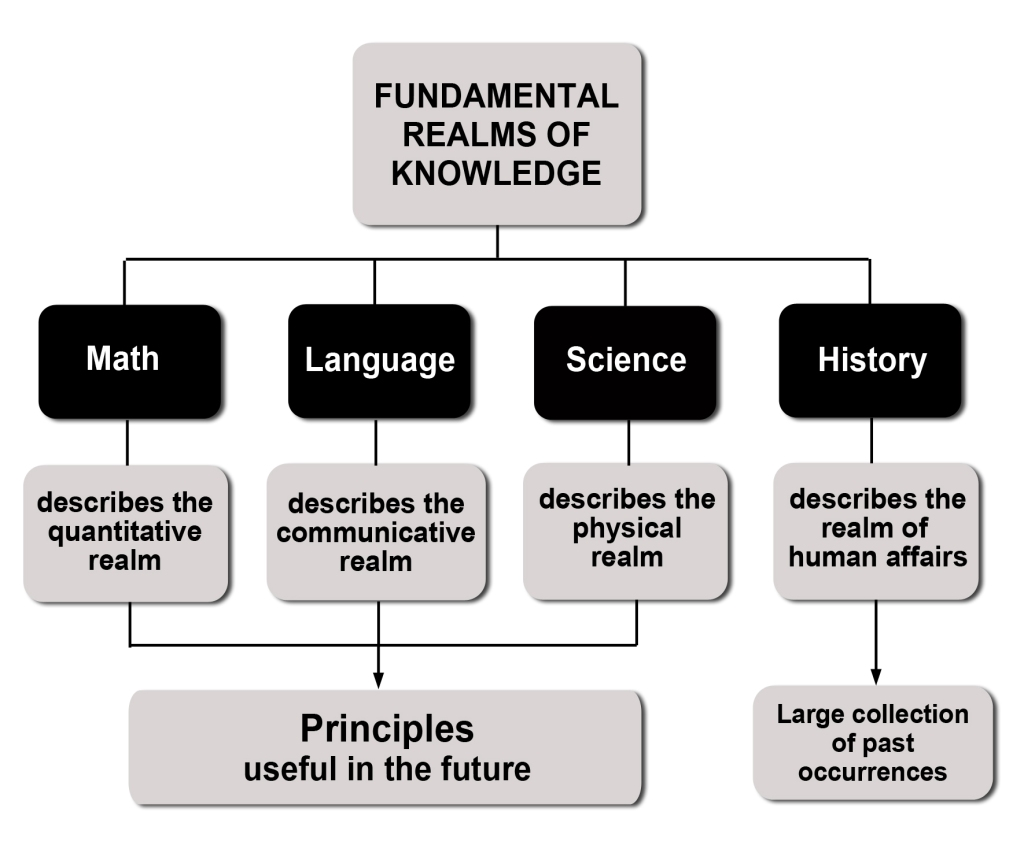 Realms of knowledge, Future Focused History blog